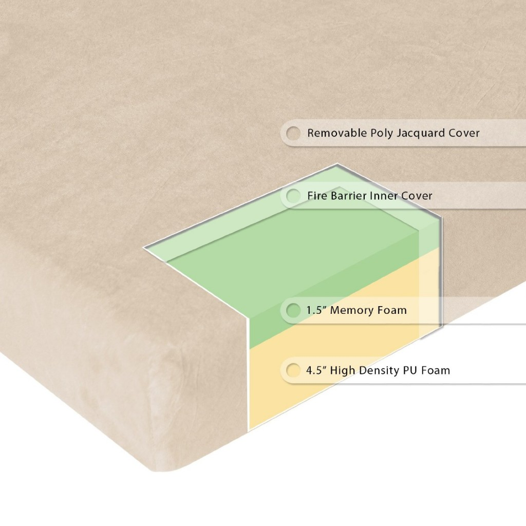 layer construction -- memory foam mattress reviews