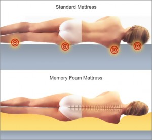 Memory foam mattress can be effective in managing sleep-related body pains