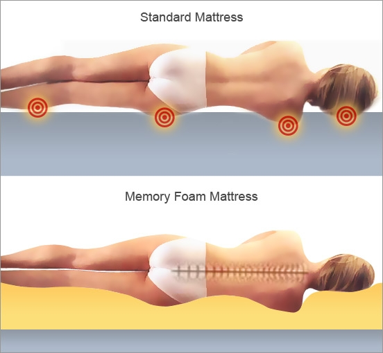 Discover The Best Memory Foam Mattress Ultimate Mattress