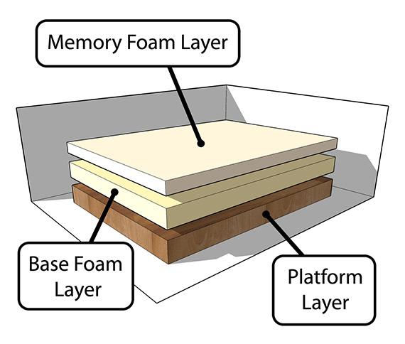 Discover The Best Memory Foam Mattress Ultimate Mattress