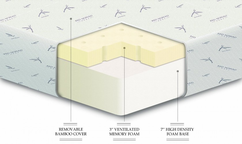 Density Foam Density Foam Underneath